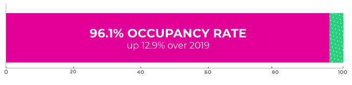 orlando-retail-occupancy-rate.png